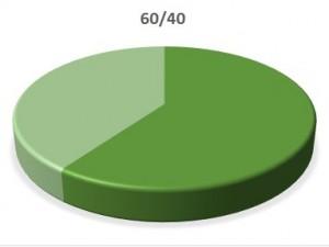 Мярката 60/40 е удължена до 31 март 2021г.  Изготвяне на документи по дизайн 4 на мярка 60/40